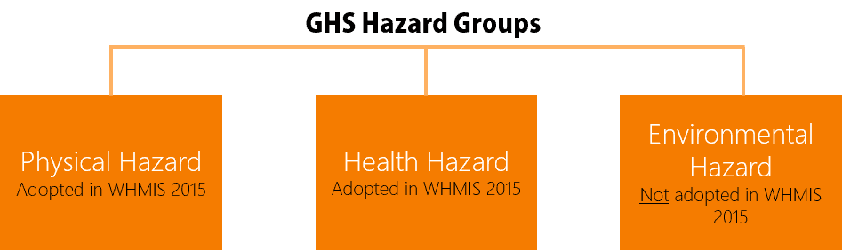 WHMIS 2015 Hazard Classes & Categories