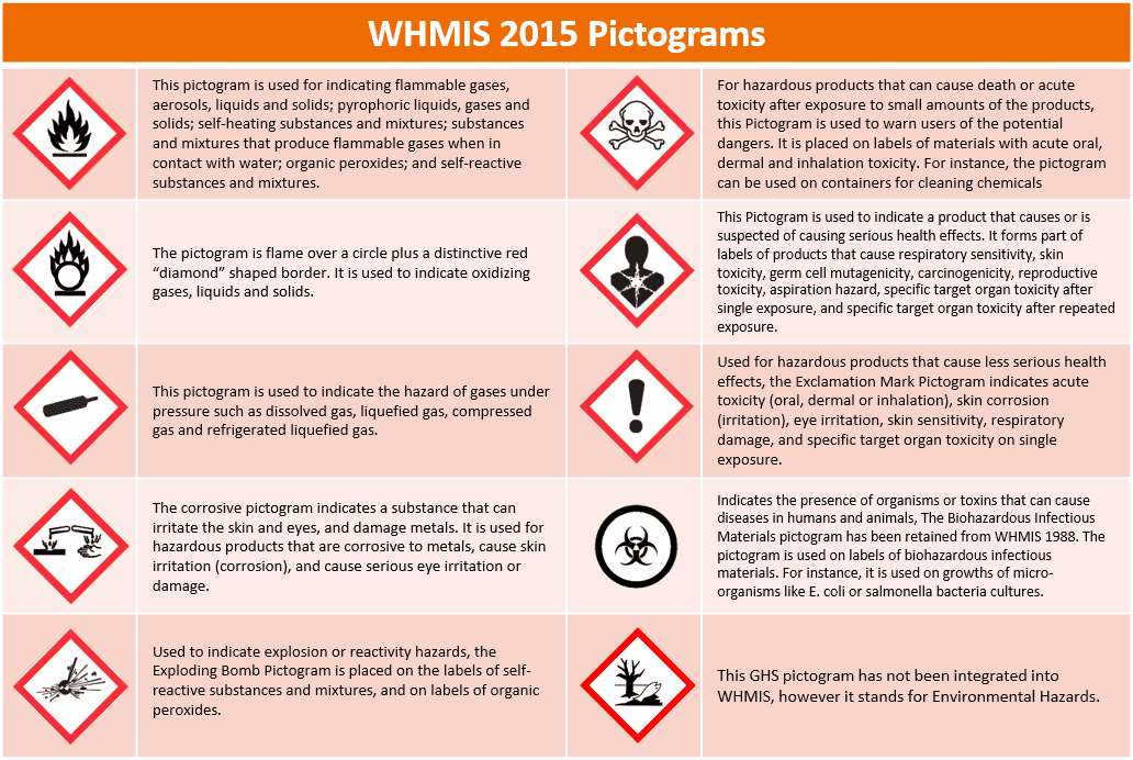 Whmis 2015 Pictograms Eversafe Media Inc