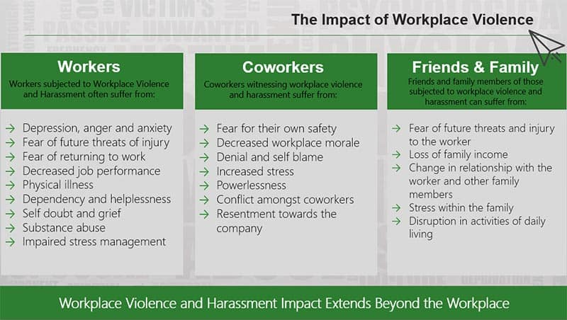 Free workplace violence and harassment training power for Workplace violence and harassment risk assessment template