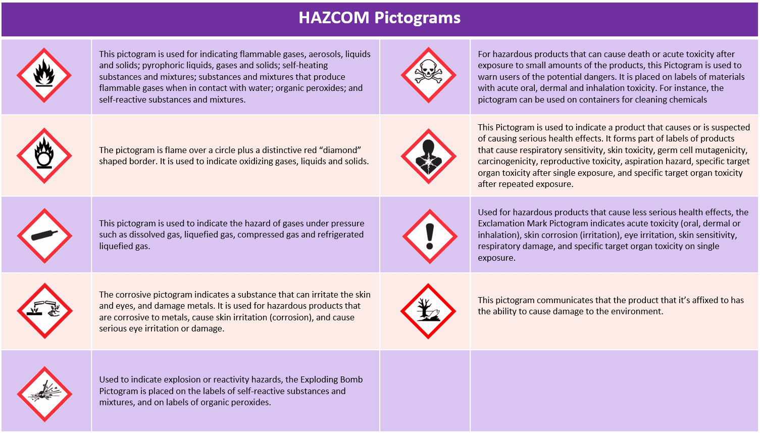 Hazcom Pictograms What Exactly Are They