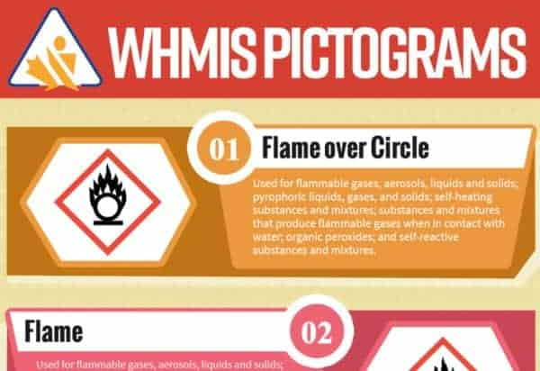 WHMIS Pictograms